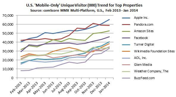 Chart of the rise of mobile traffic